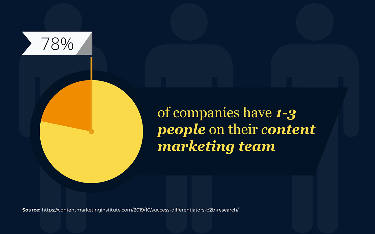 content marketing statistics - 78% of companies have 1-3 people on their content marketing team