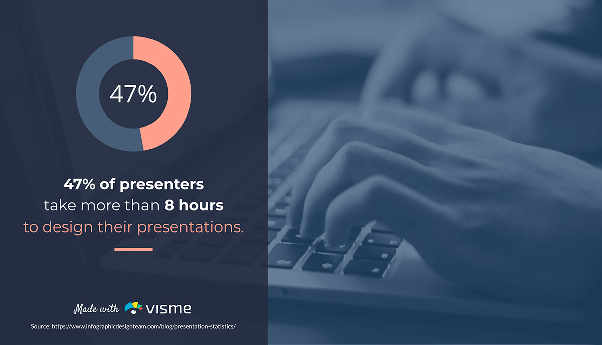 presentation statistics - 47% of presenters take more than 8 hours to design a presentation