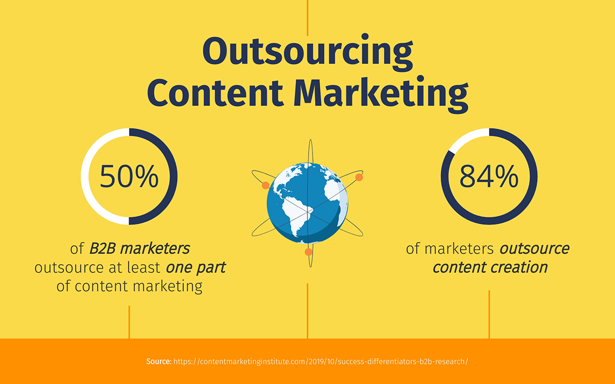 content marketing statistics - outsourcing content marketing