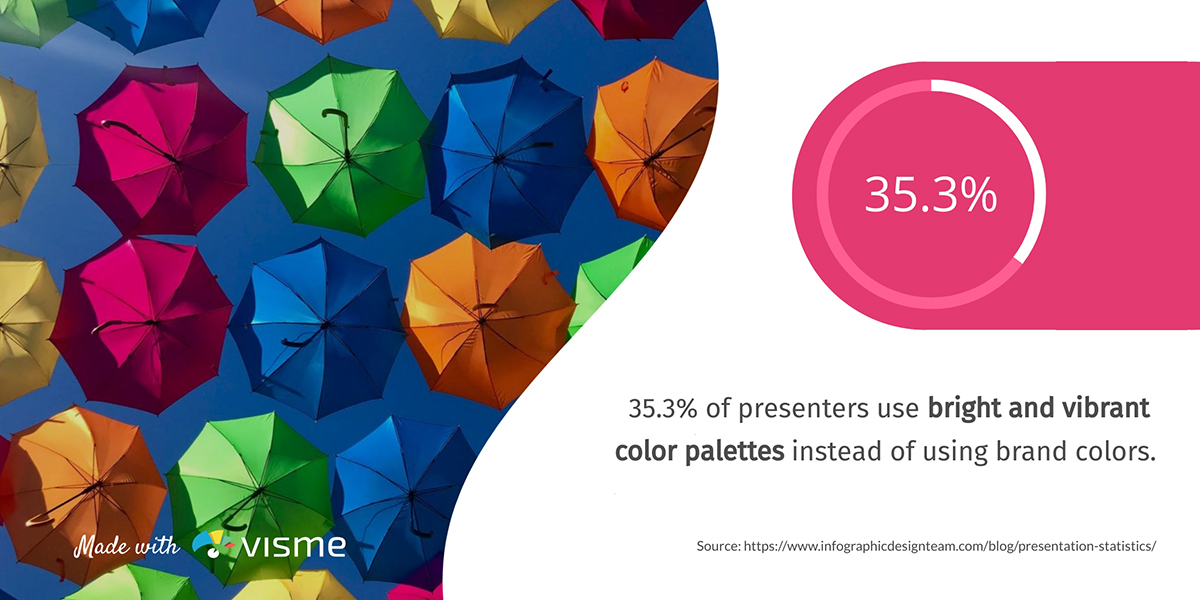 presentation statistics - 35.3% of presenters use bright and vibrant colors instead of brand colors
