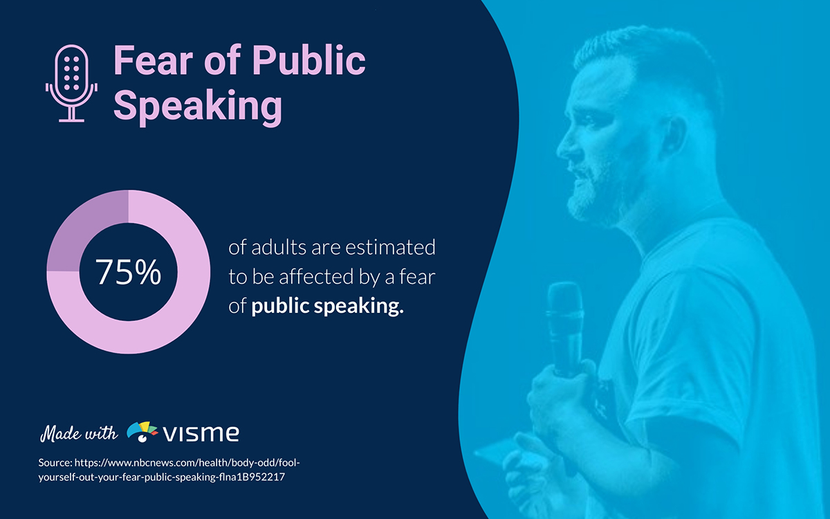 presentation statistics - 75% of adults affected by fear of public speaking glossophobia