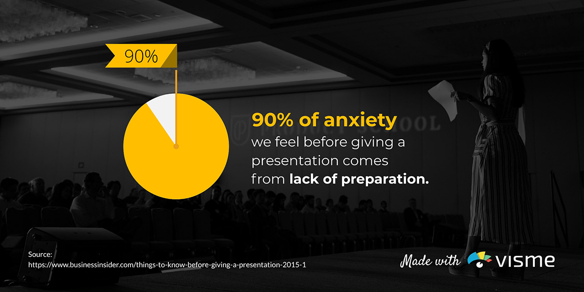 presentation statistics - 90% of presentation anxiety comes from lack of preparation