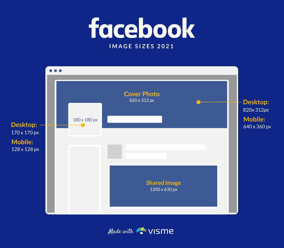 A mockup of all of Facebook's image sizes.