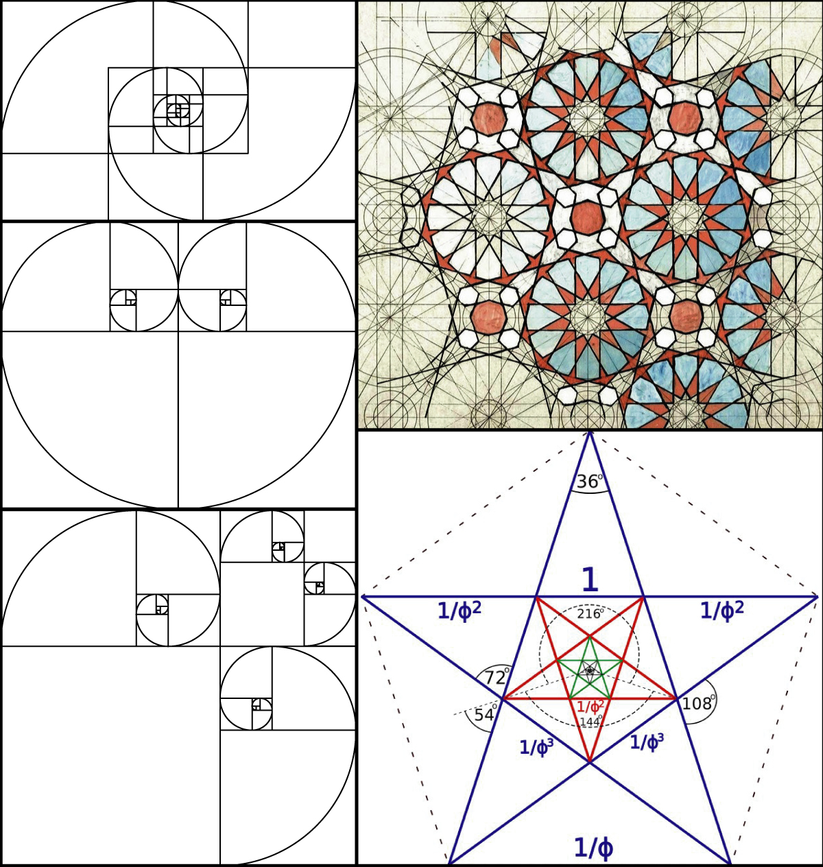 golden ratio types