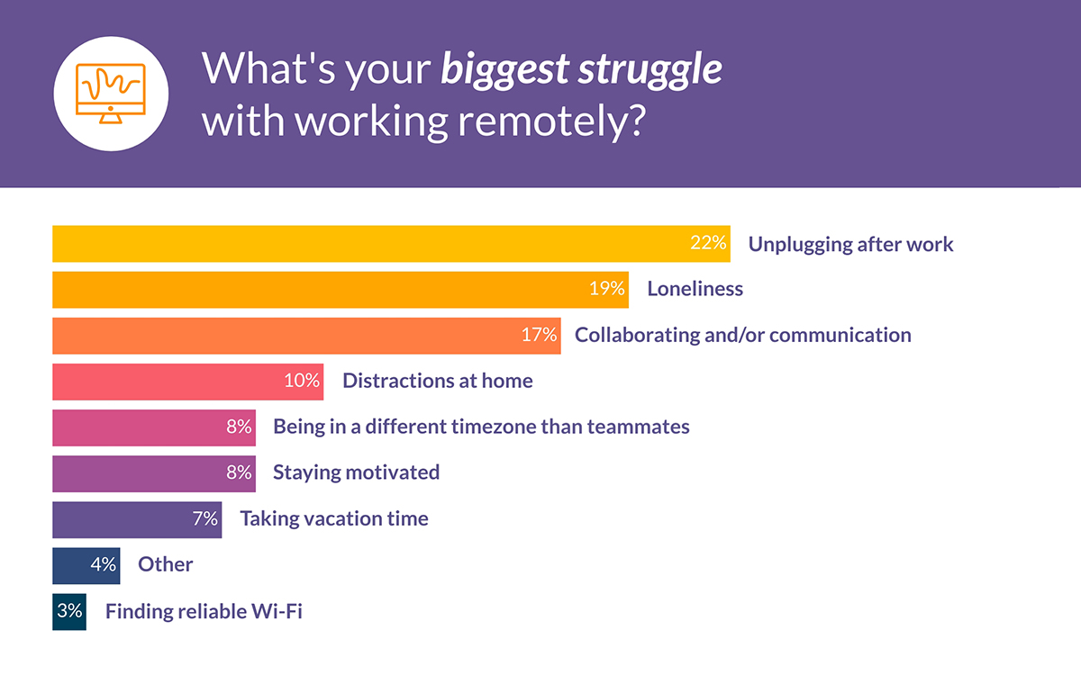 virtual team building activities - biggest struggles with working remotely bar graph