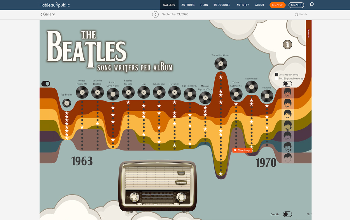 data visualization tools - tableau the beatles