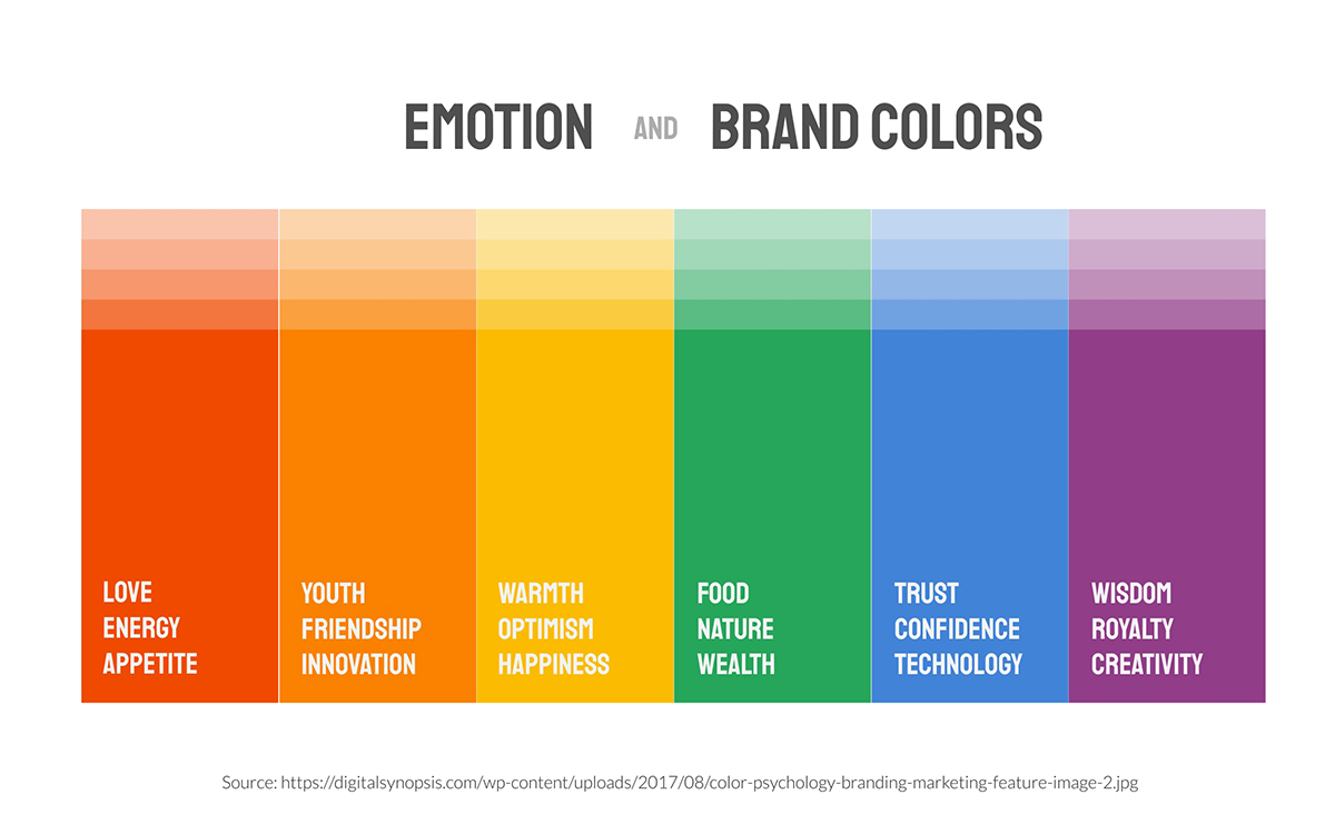 increase online sales - emotion and brand colors