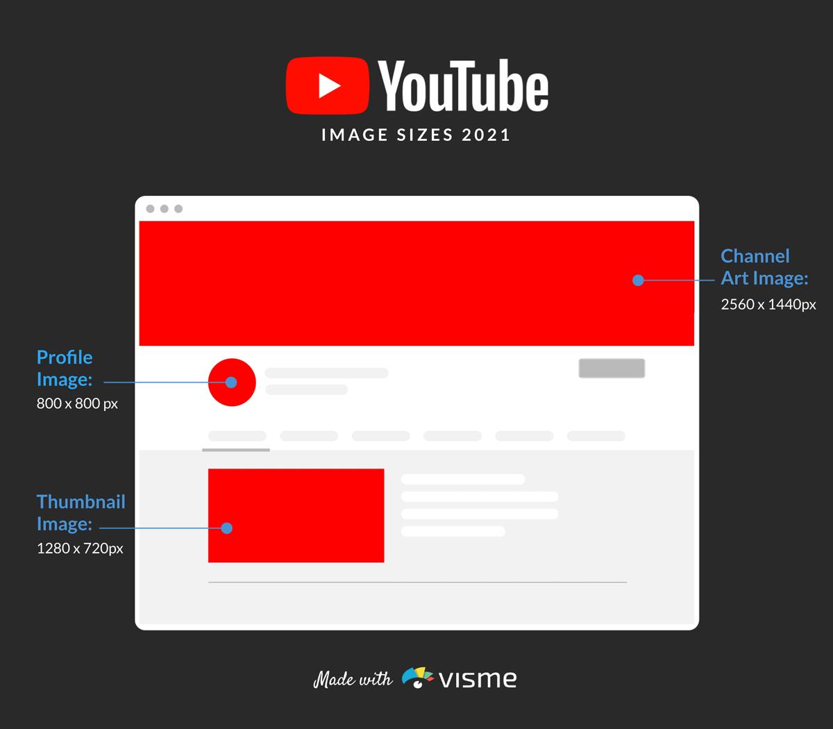 A mockup of YouTube's image sizes.
