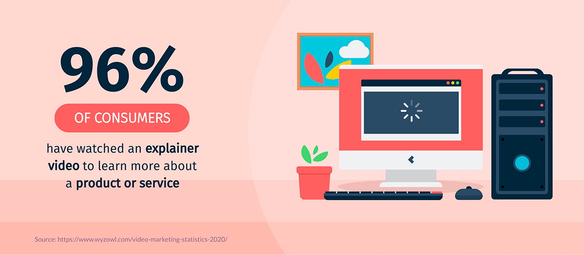 video marketing statistics - 96% of consumers have watched explainer videos to learn more about a product or service