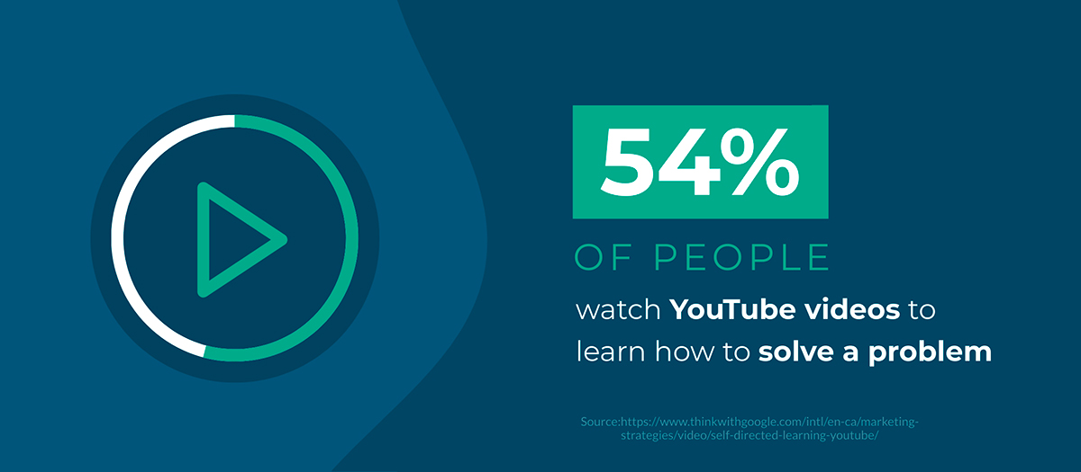 video marketing statistics - 54% of people watch YouTube videos to help them solve a problem