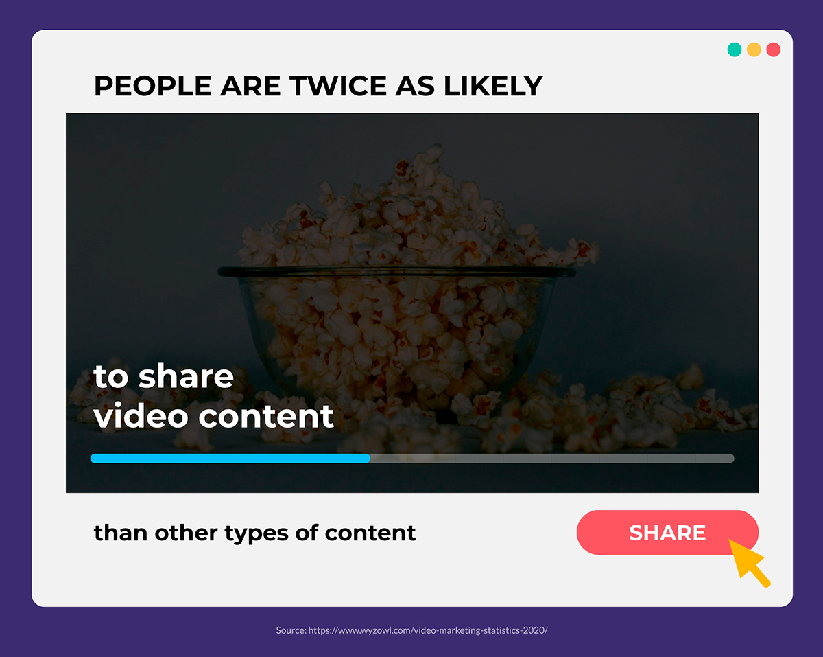 video marketing statistics - people are twice as likely to share video content