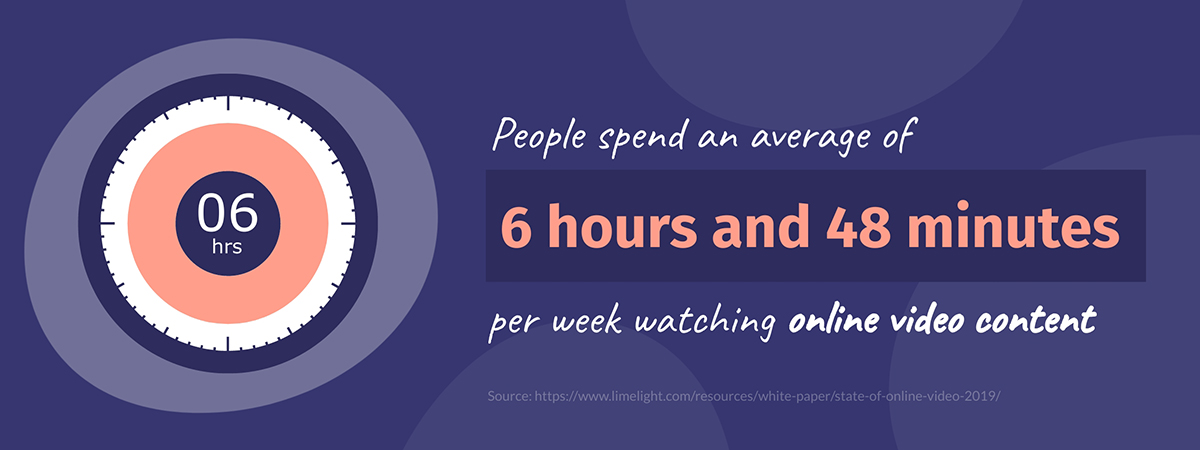 video marketing statistics - people watch an average of 6 hours, 48 minutes of online video content each week
