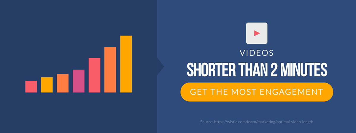 video marketing statistics - videos shorter than 2 minutes get the most engagement