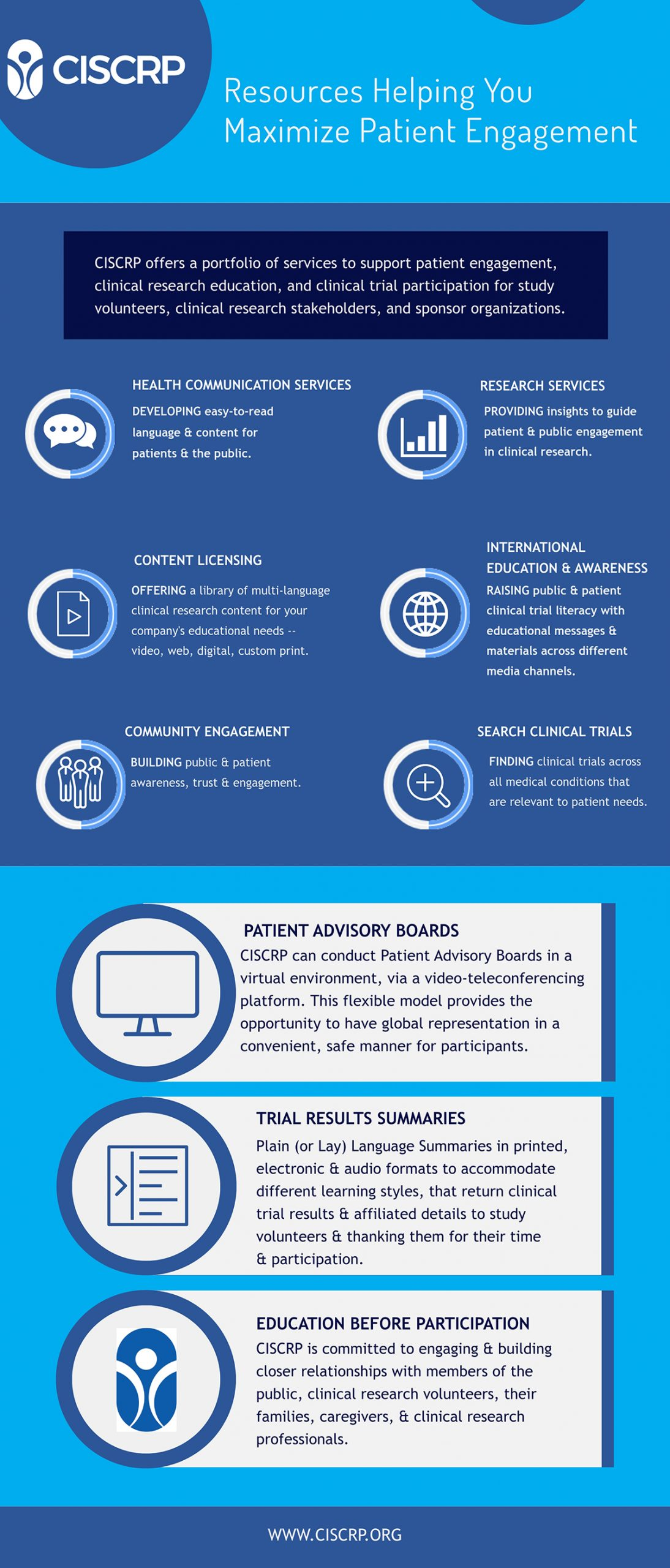A dark and light blue infographic about maximizing patient engagement