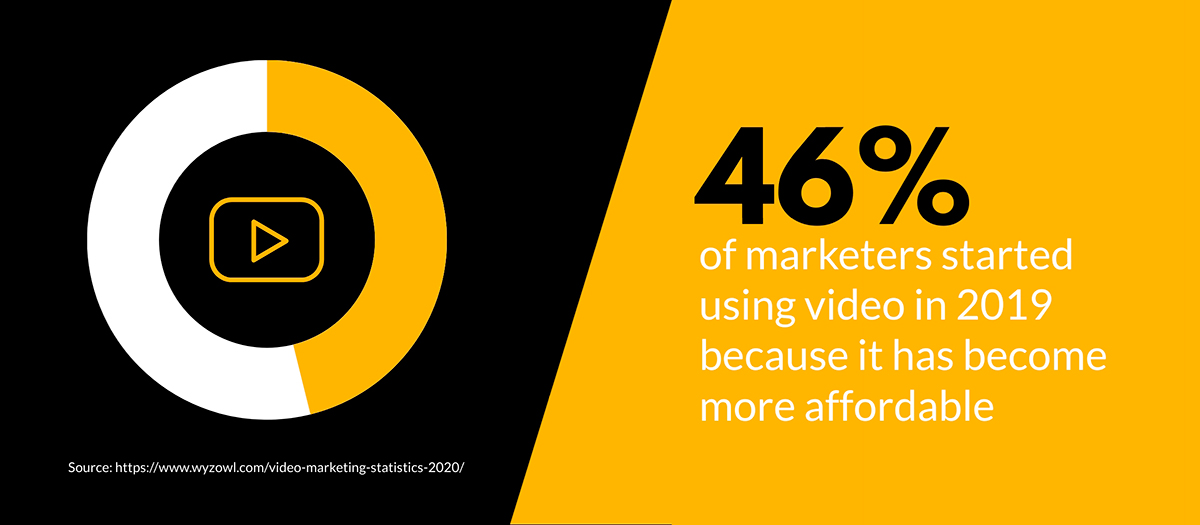 video marketing statistics - 46% of marketers just started using video in 2019