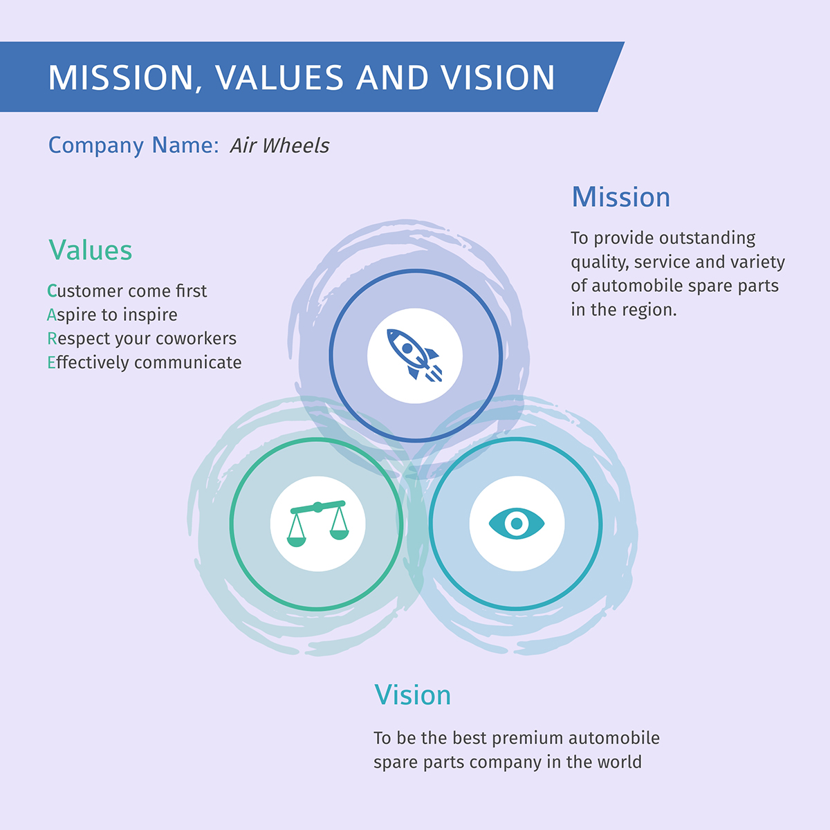A Venn diagram-like template created in Visme with a purple background and three circles showcasing mission, values and vision of a company.