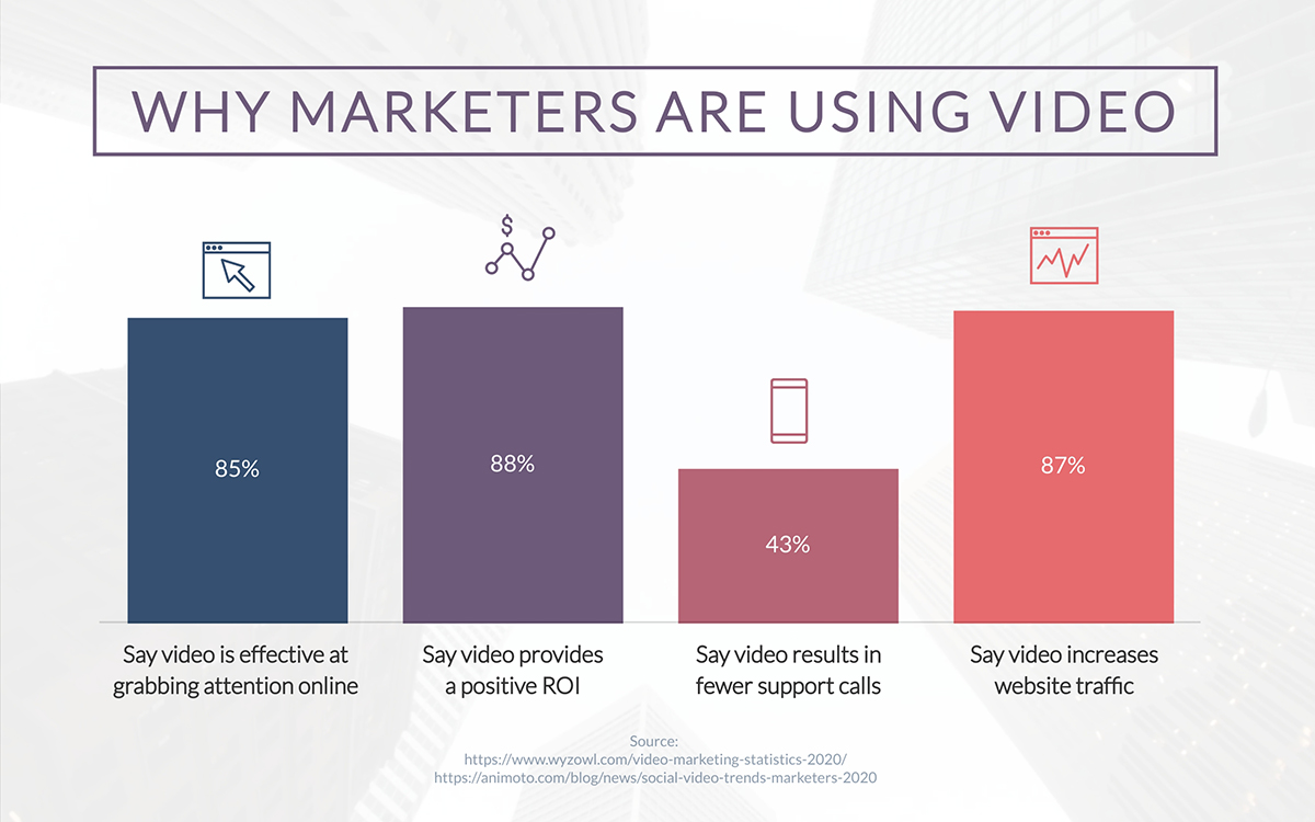 video marketing statistics - why marketers are using video