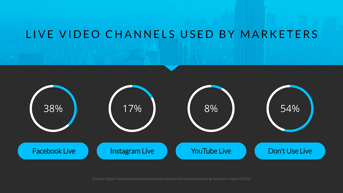 video marketing statistics - live video channels used by marketers