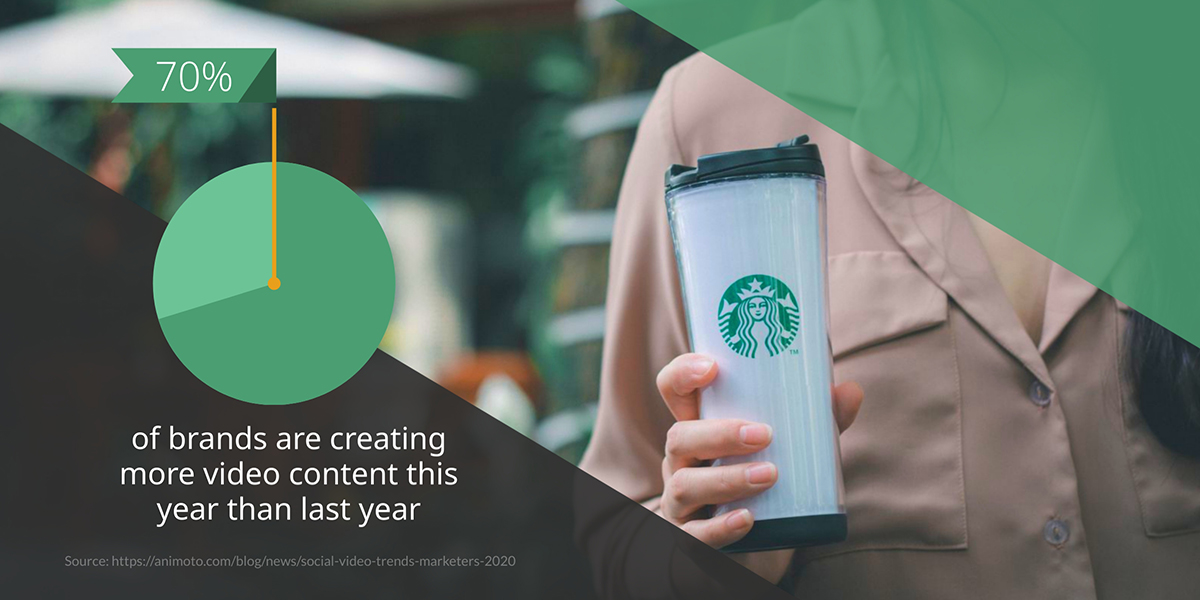 video marketing statistics - 70% of businesses are creating more video content this year than they did last year