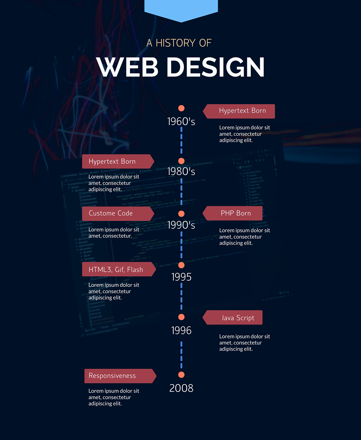 A timeline infographic template by Visme visualizing the history of web design.
