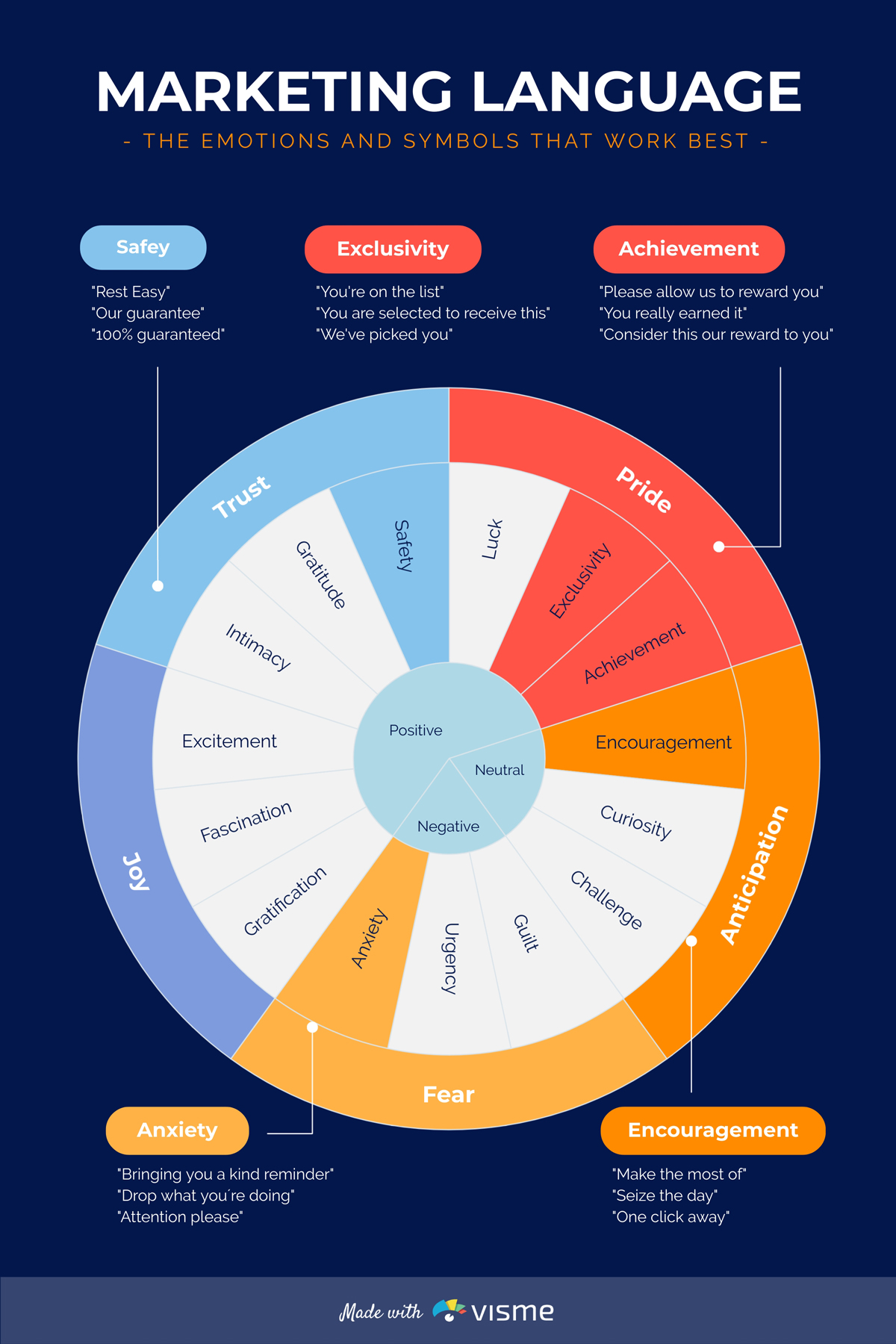 A diagram showcasing marketing language and the emotions it evokes.