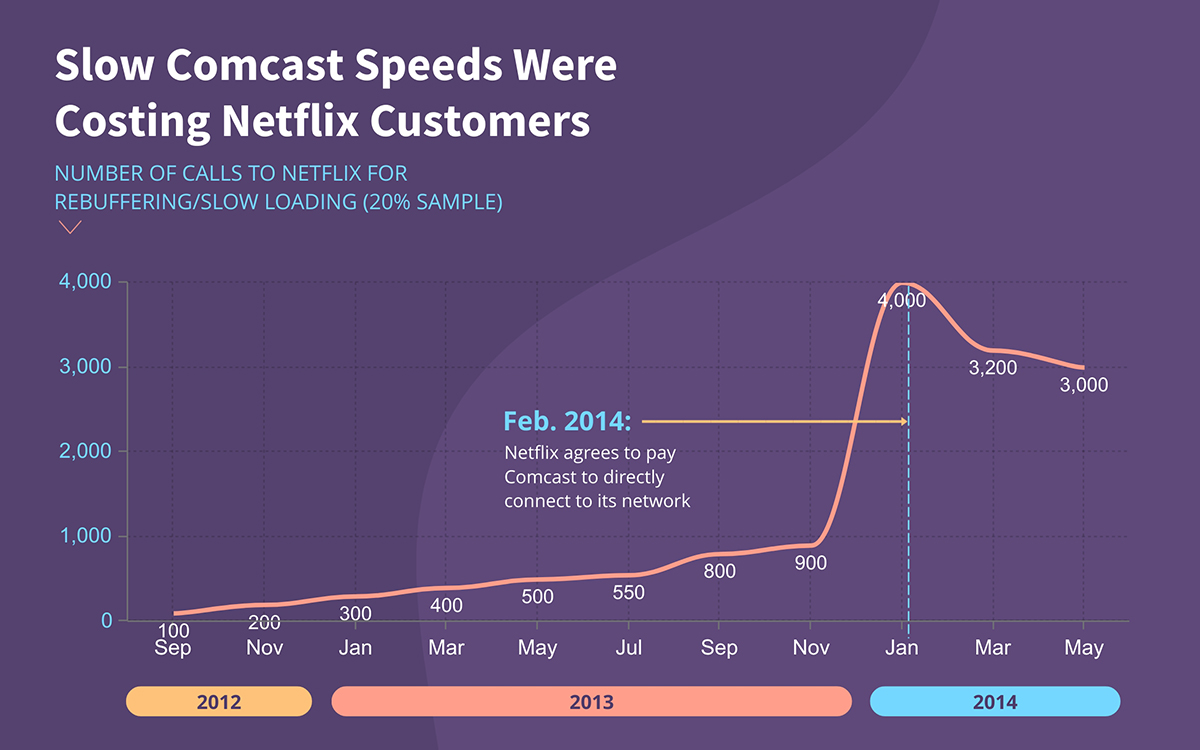 A line graph showcasing how slow Comcast speeds cost Netflix customers.