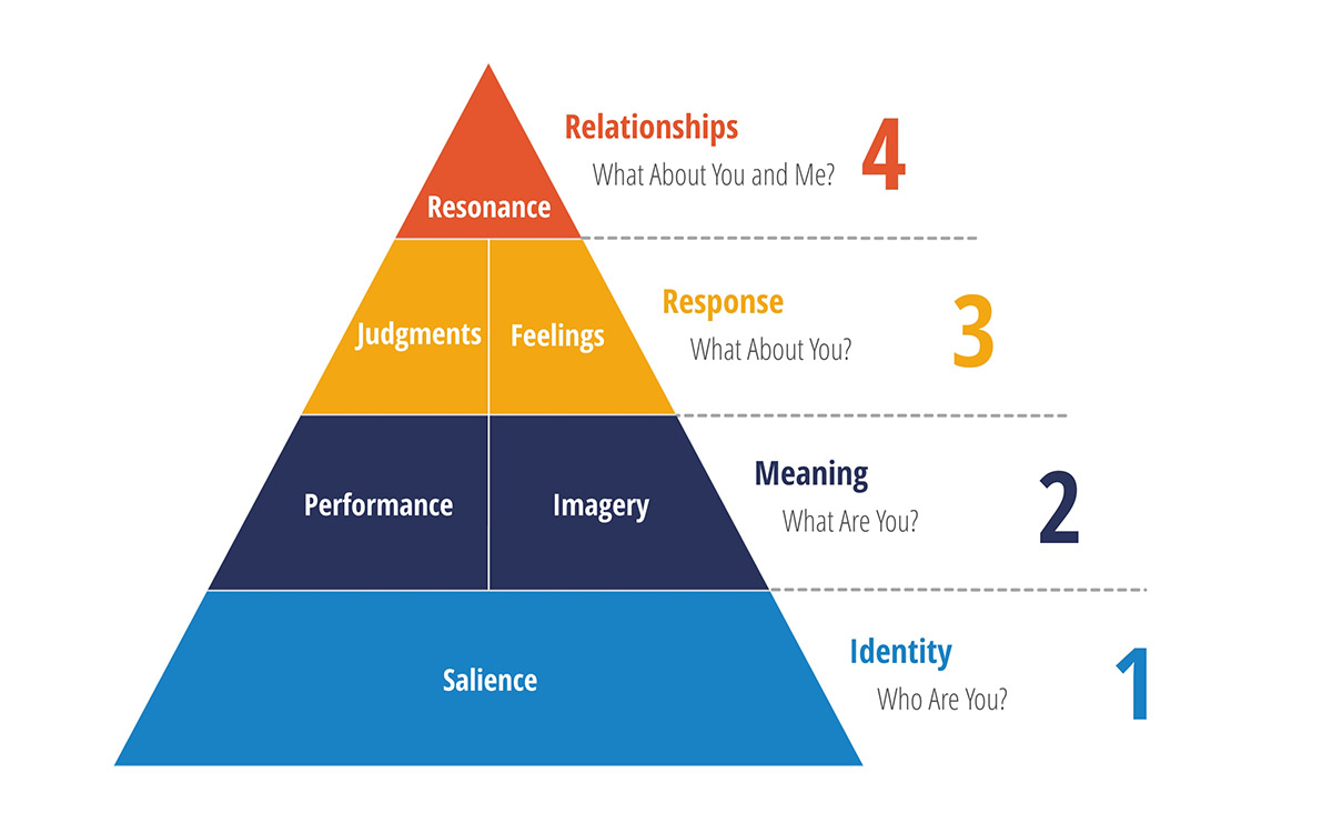 A pyramid infographic showcasing positive brand equity.