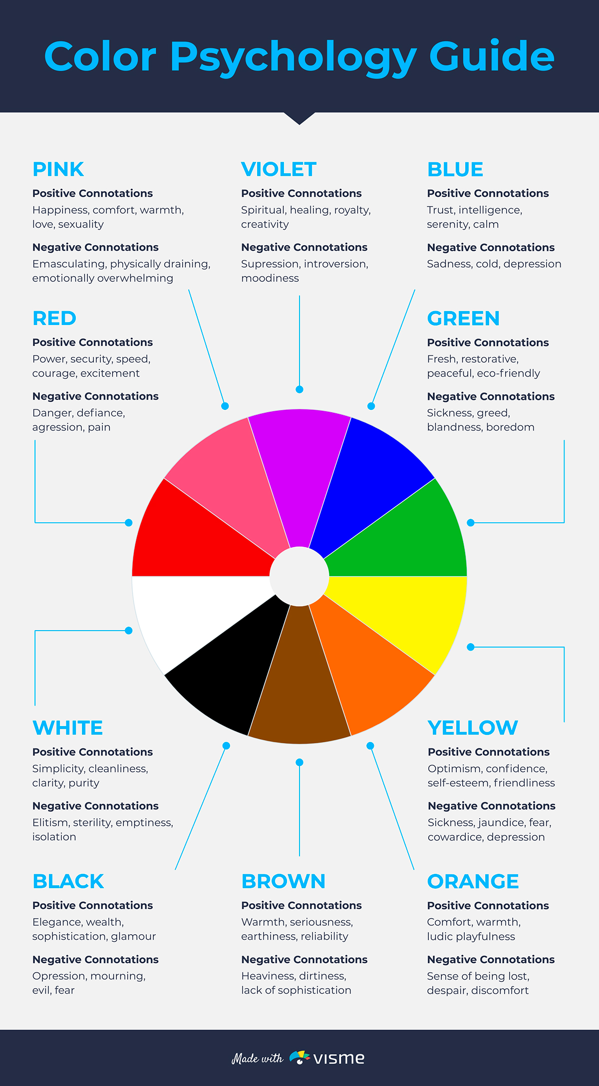 An infographic on color psychology with a circle in the middle that has ten labelled slices, one for each color, and a description of each color.