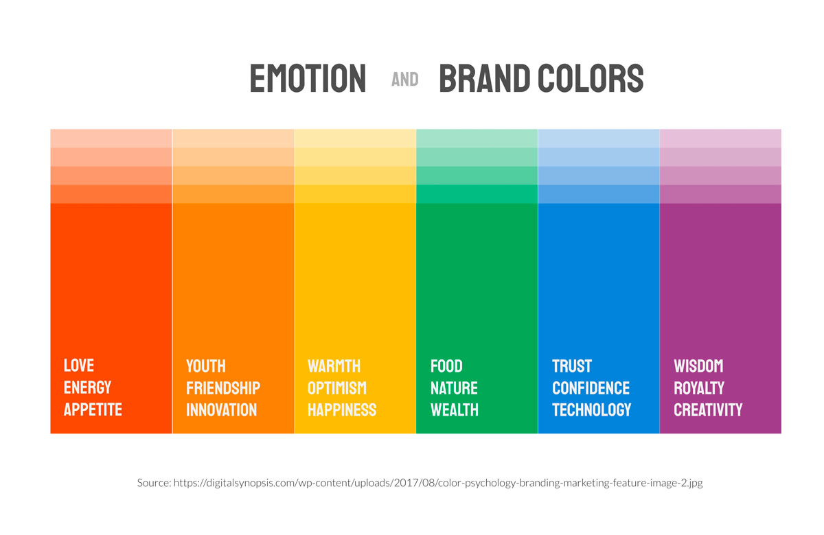 A spectrum of colors and their meanings and emotions they bring out.