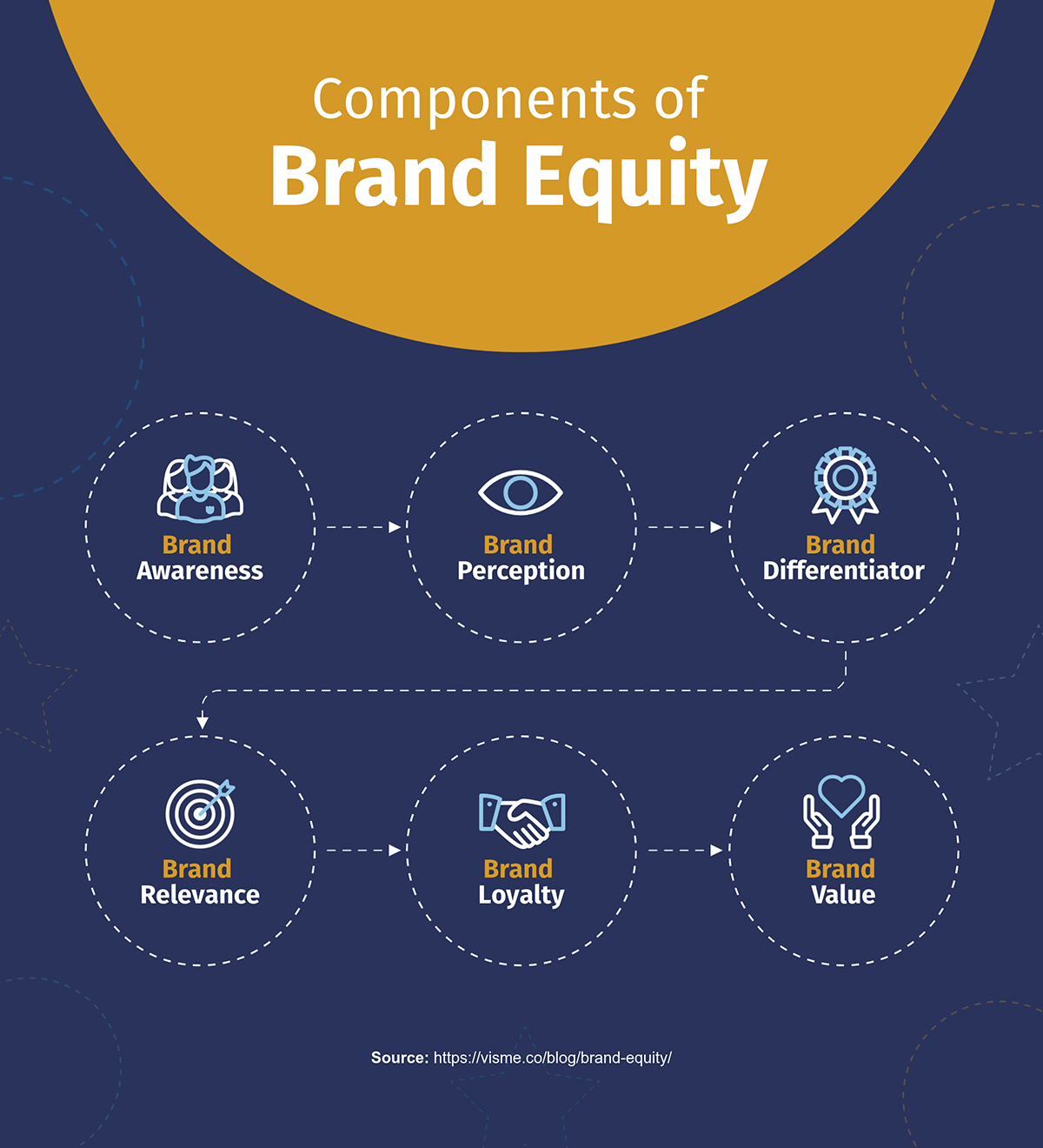 An infographic explaining the six components of brand equity.