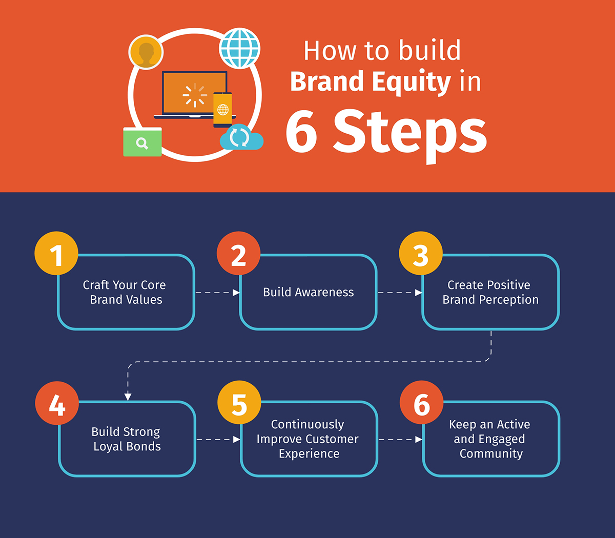 A process infographic showcasing how to build brand equity in six steps.