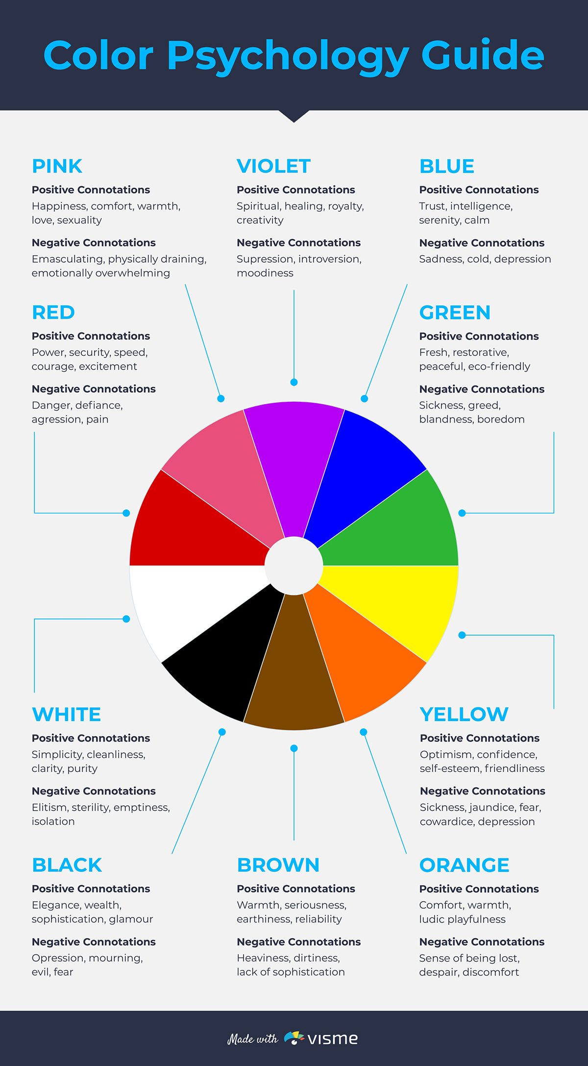 An infographic showcasing color psychology available in Visme.