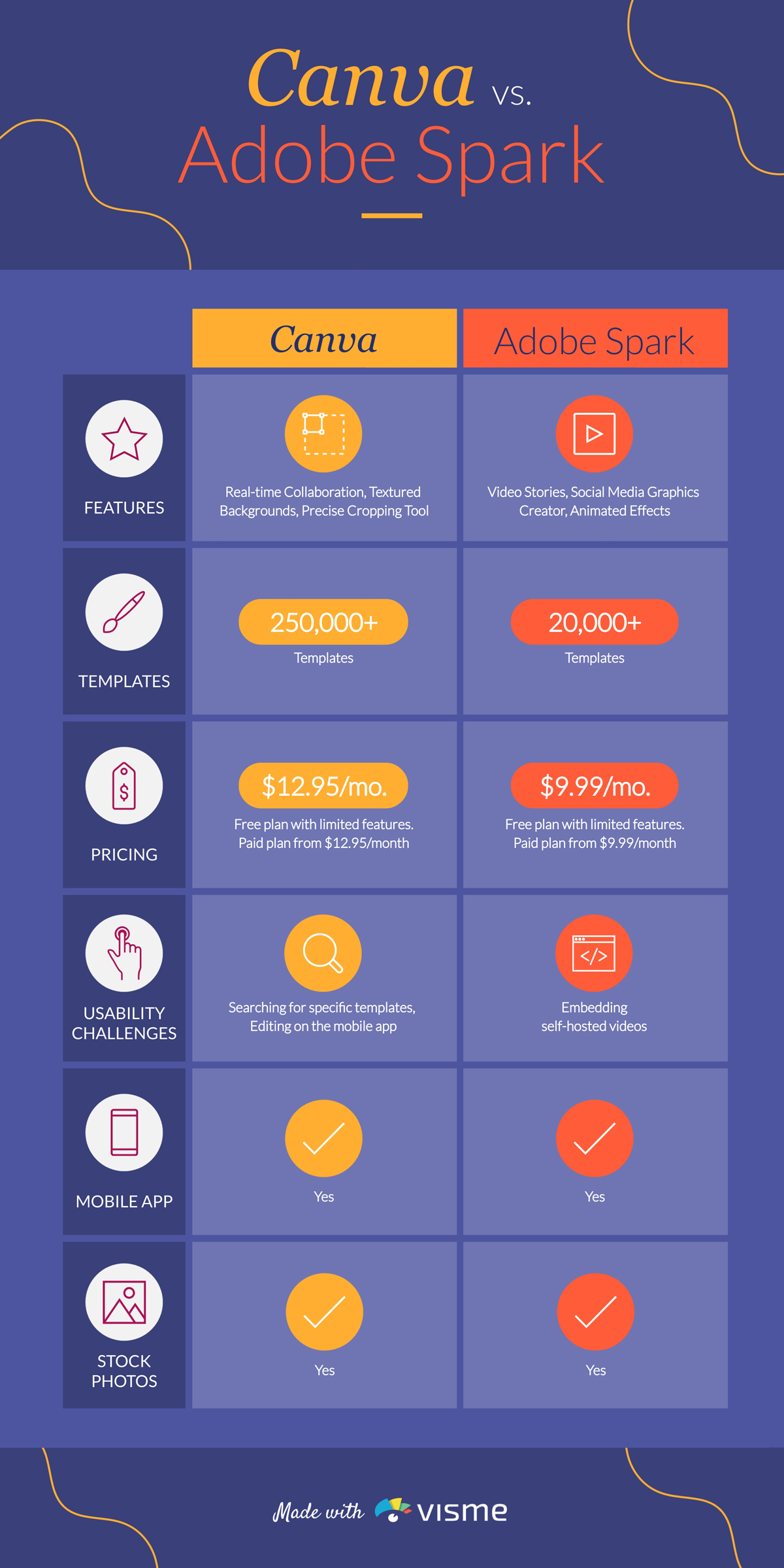 A comparison infographic with a table comparing the features of Canva and Adobe Spark.
