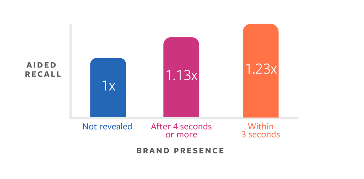 A bar graph depicting how well consumers recall brands after watching Facebook videos.