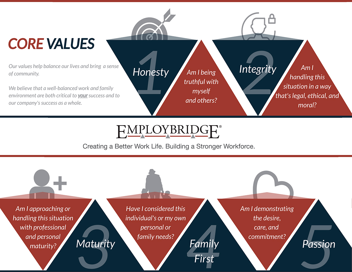 A one-sheeter sharing the company's core values.