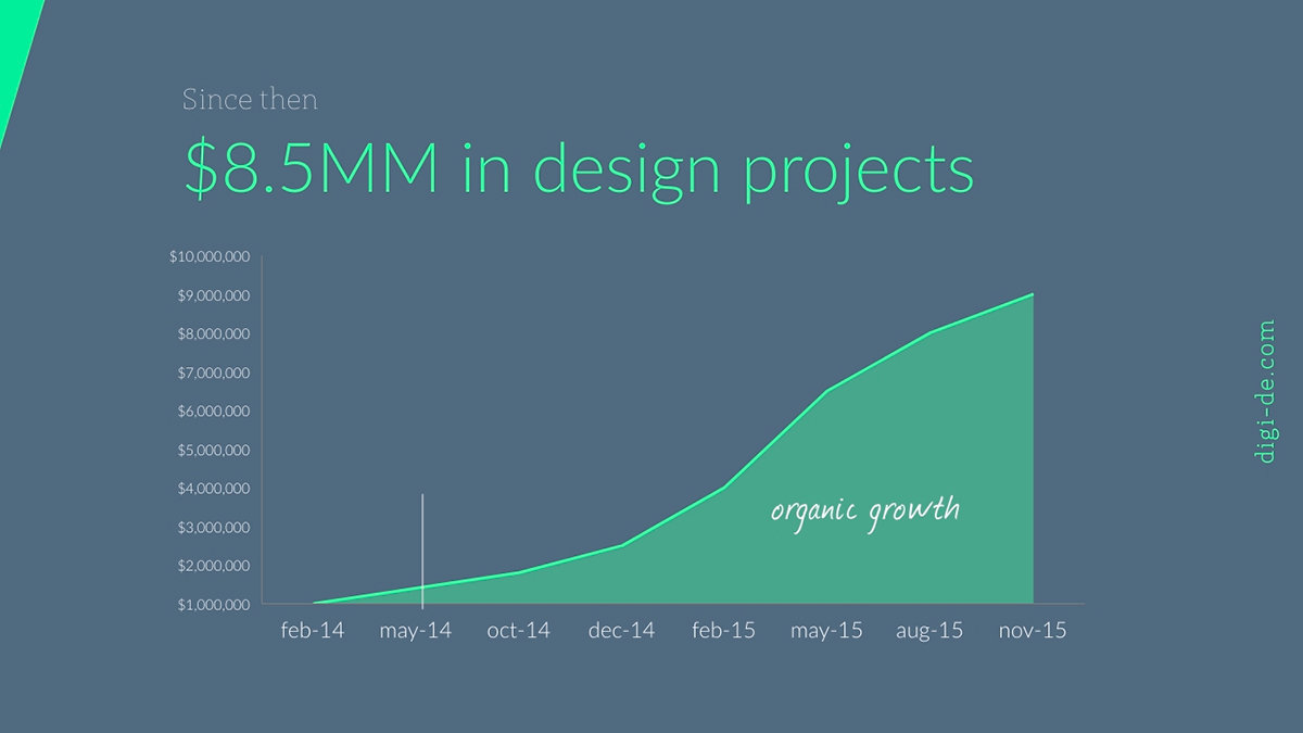 A pitch deck slide with a line chart for visualizing growth and projections.