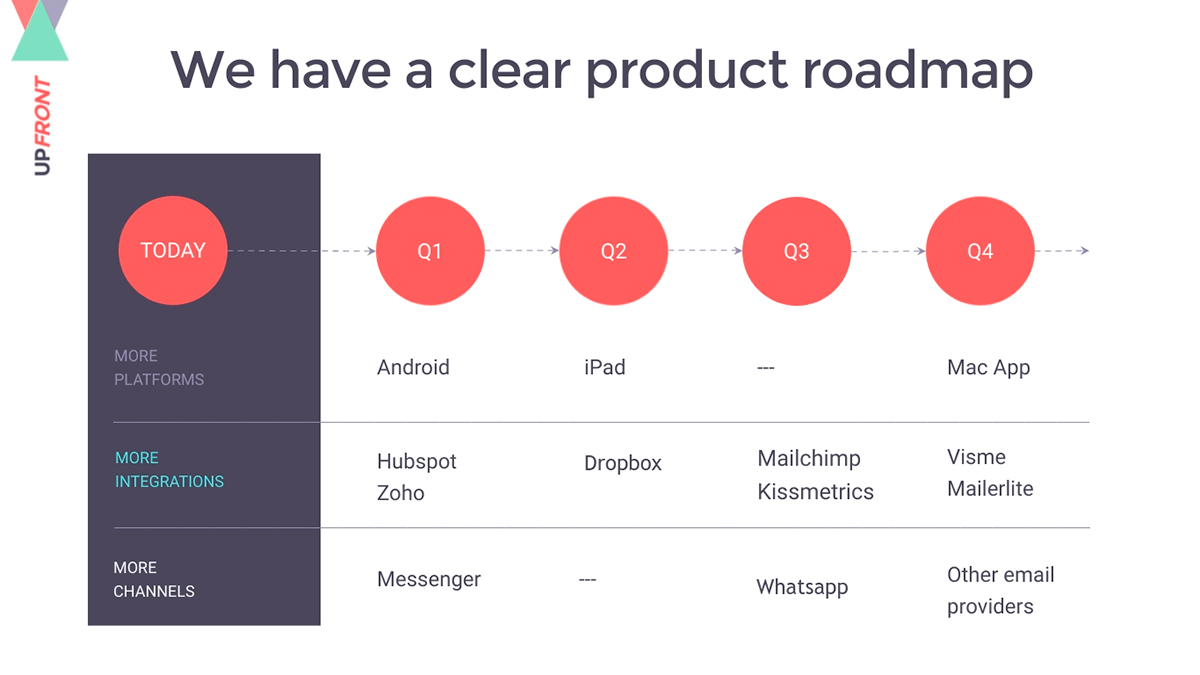 A product roadmap pitch deck presentation slide available to customize in Visme.