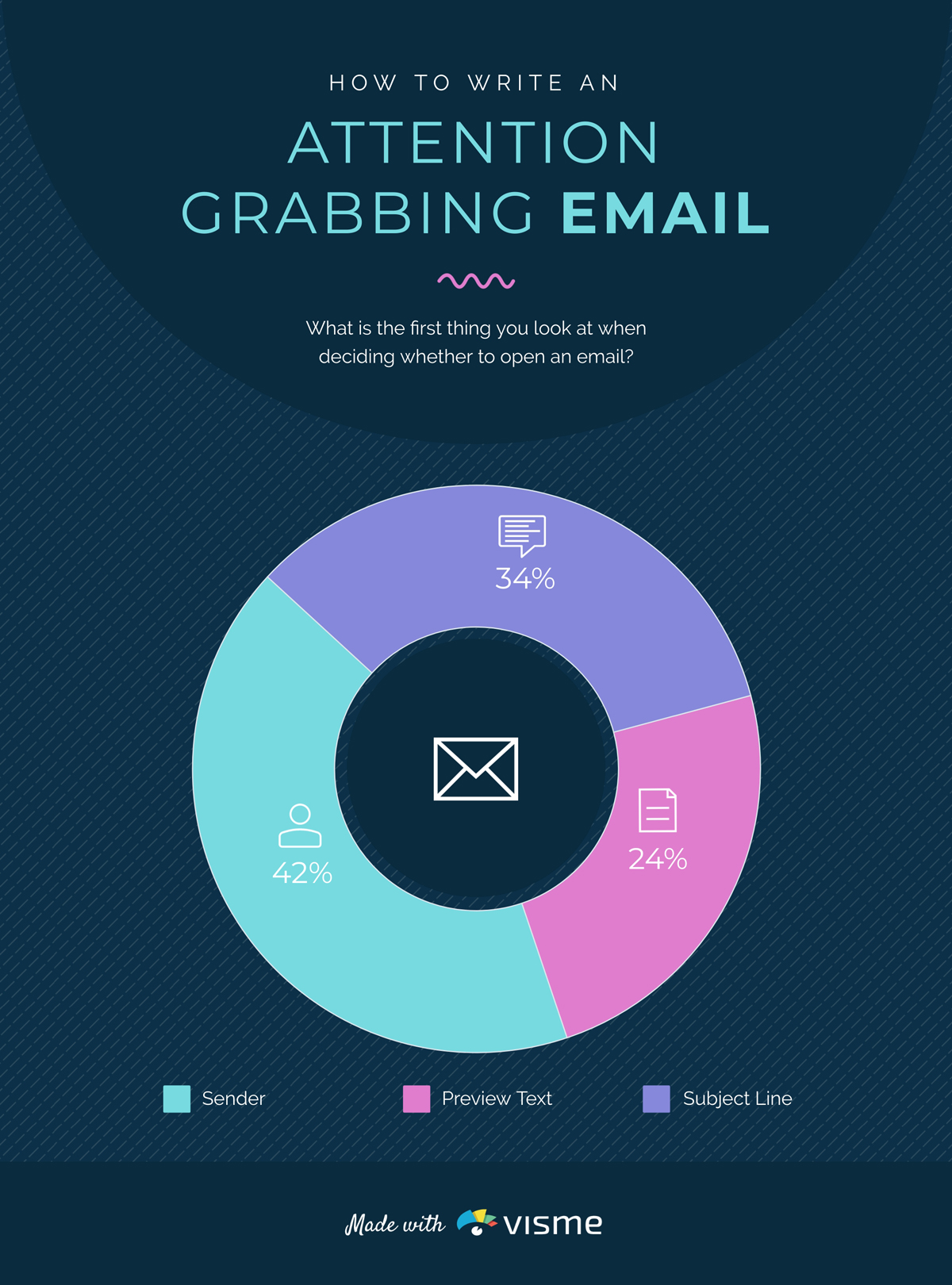 An infographic on creating an attention-grabbing email.