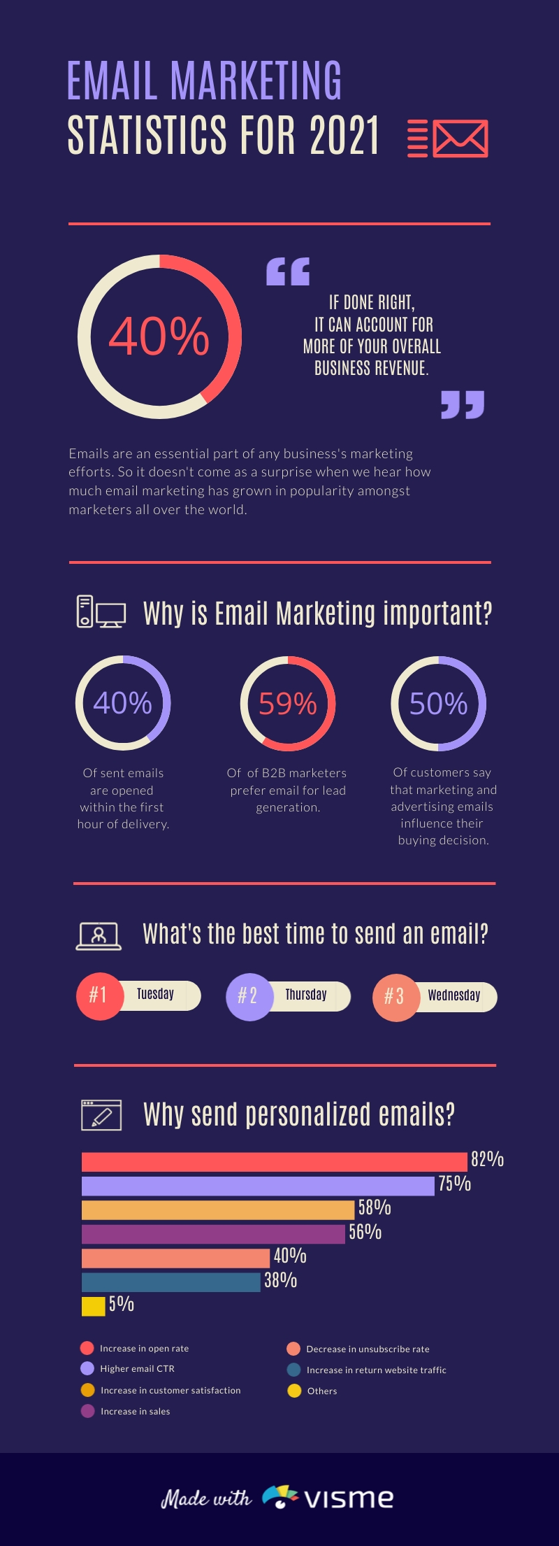 An infographic sharing email marketing statistics.