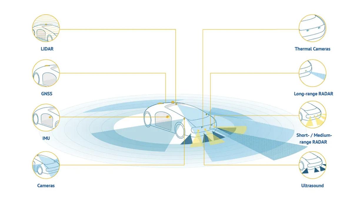 A data visualization showcasing autonomous vehicle technology.