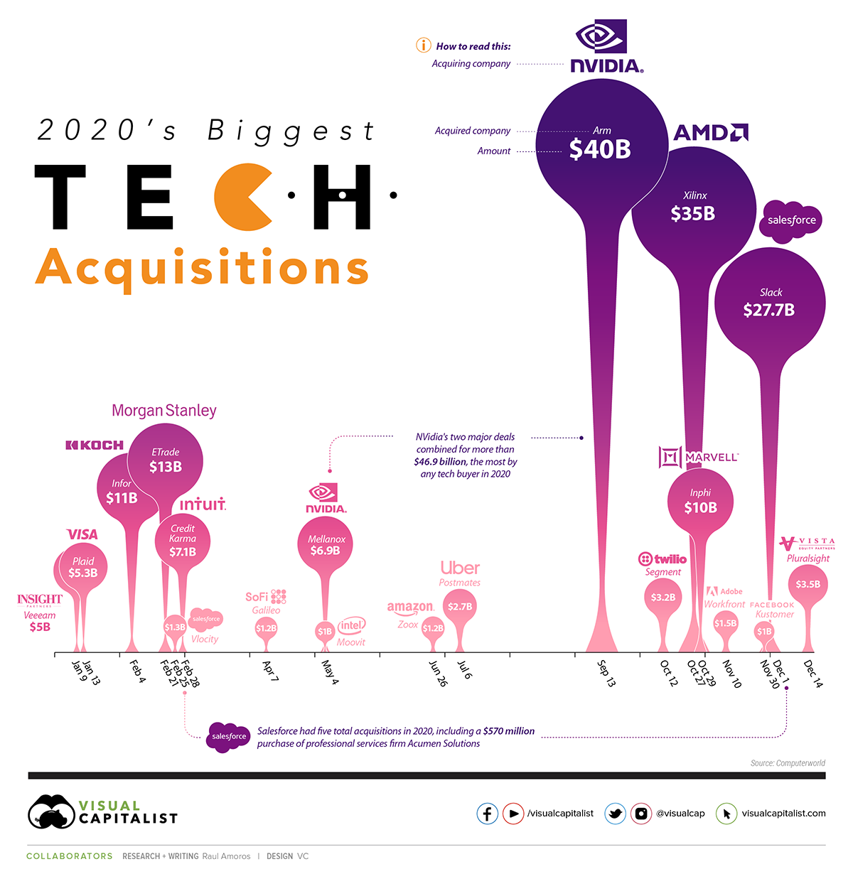 A data visualization showcasing the biggest tech acquisitions of 2020.