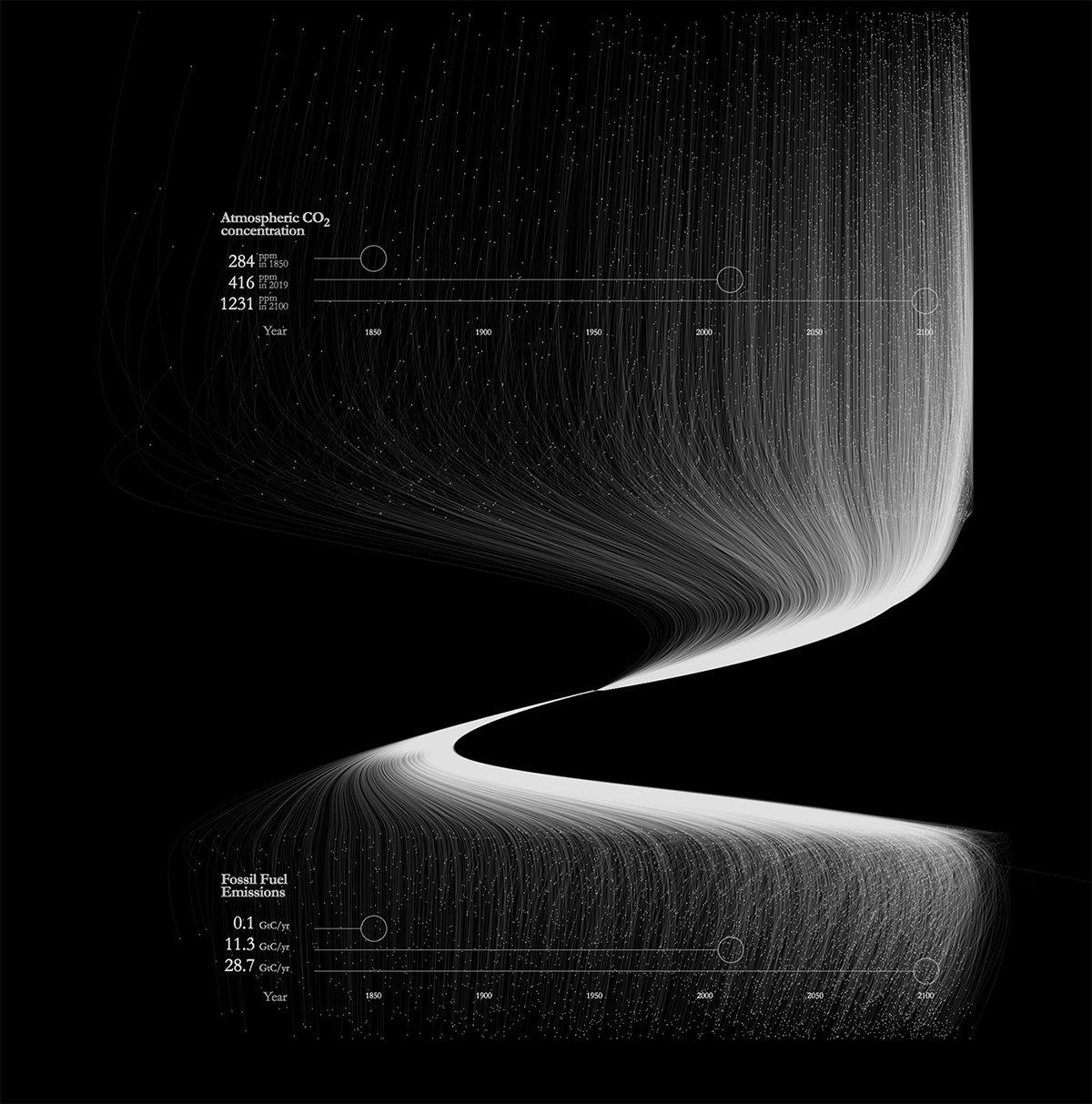 A data visualization of fossil fuels.