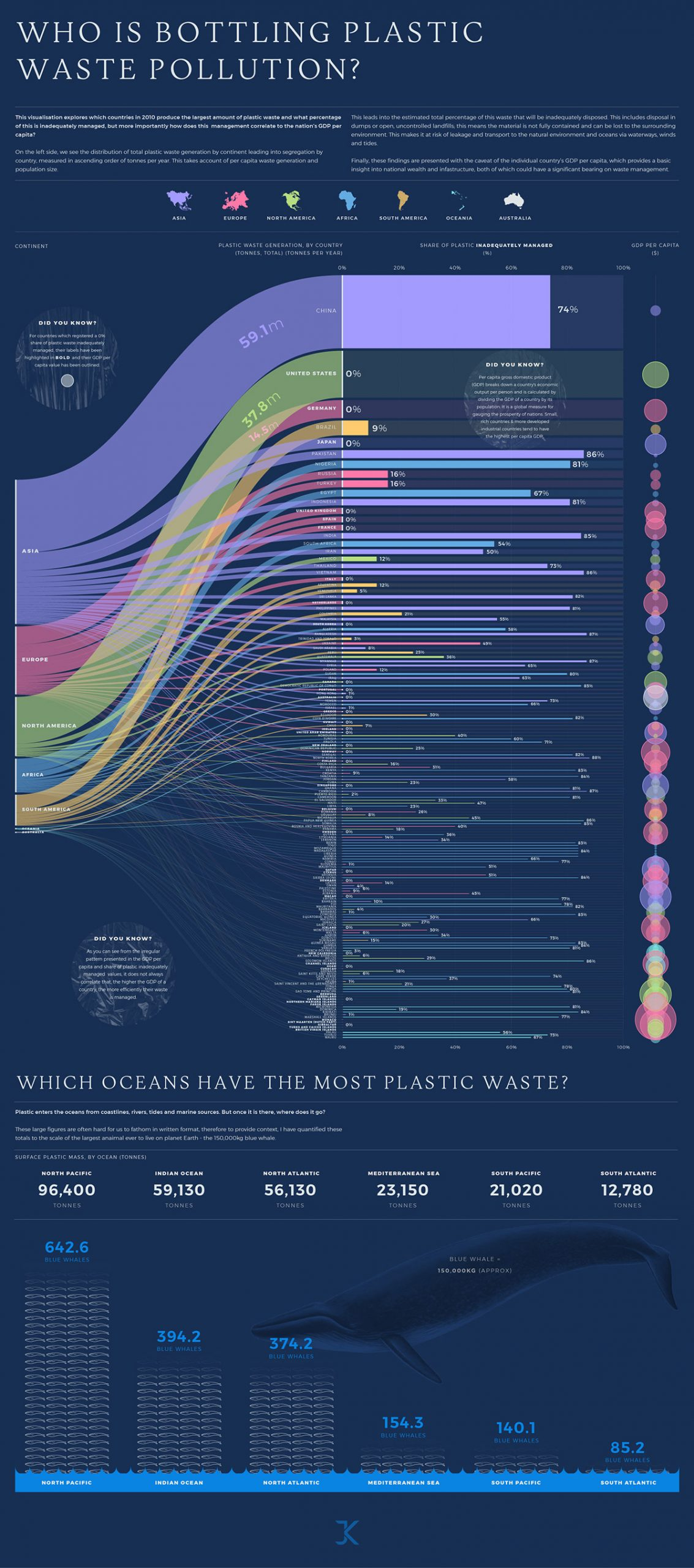 A data visualization showcasing plastic waste pollution.
