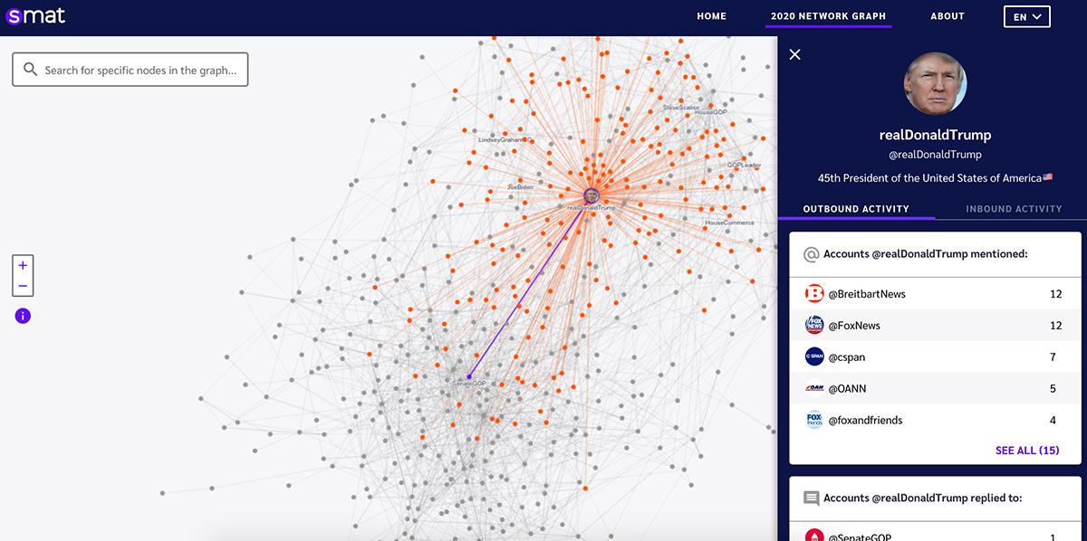 A data visualization showcasing US election Twitter data.