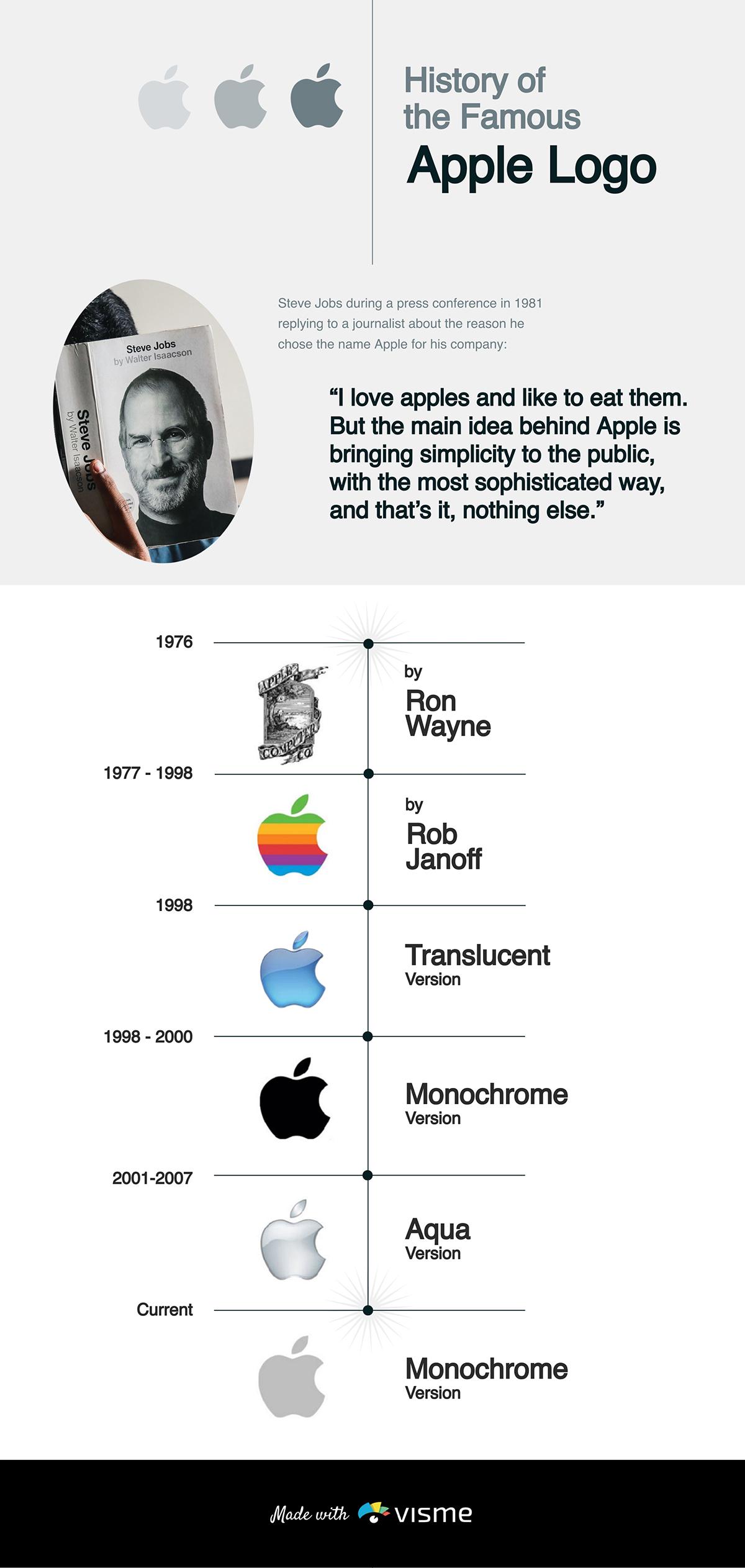 A timeline of the Apple logo's evolution.