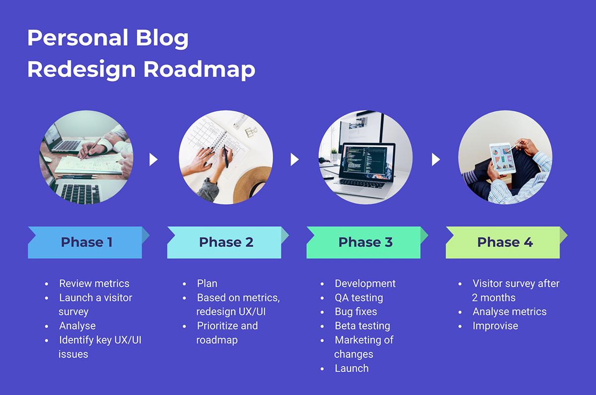 A blog design roadmap timeline template available in Visme.