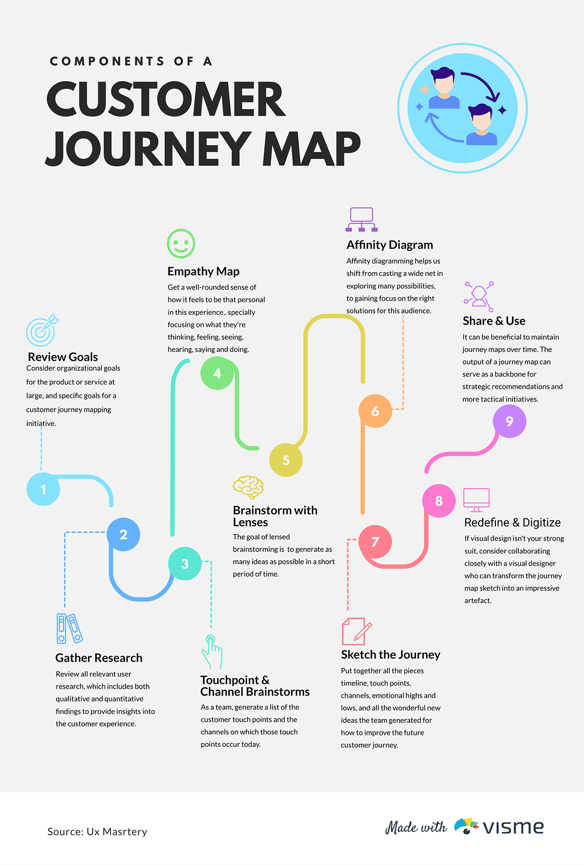 A customer journey map timeline template available to customize in Visme.