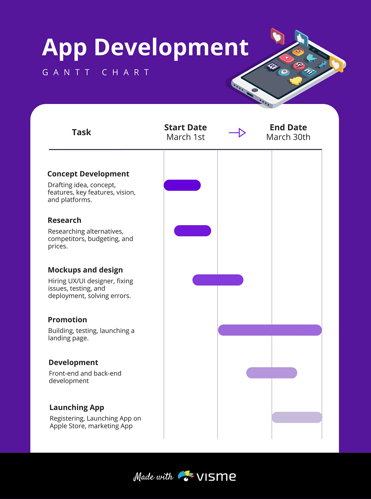 A Gantt chart timeline template available to customize in Visme.
