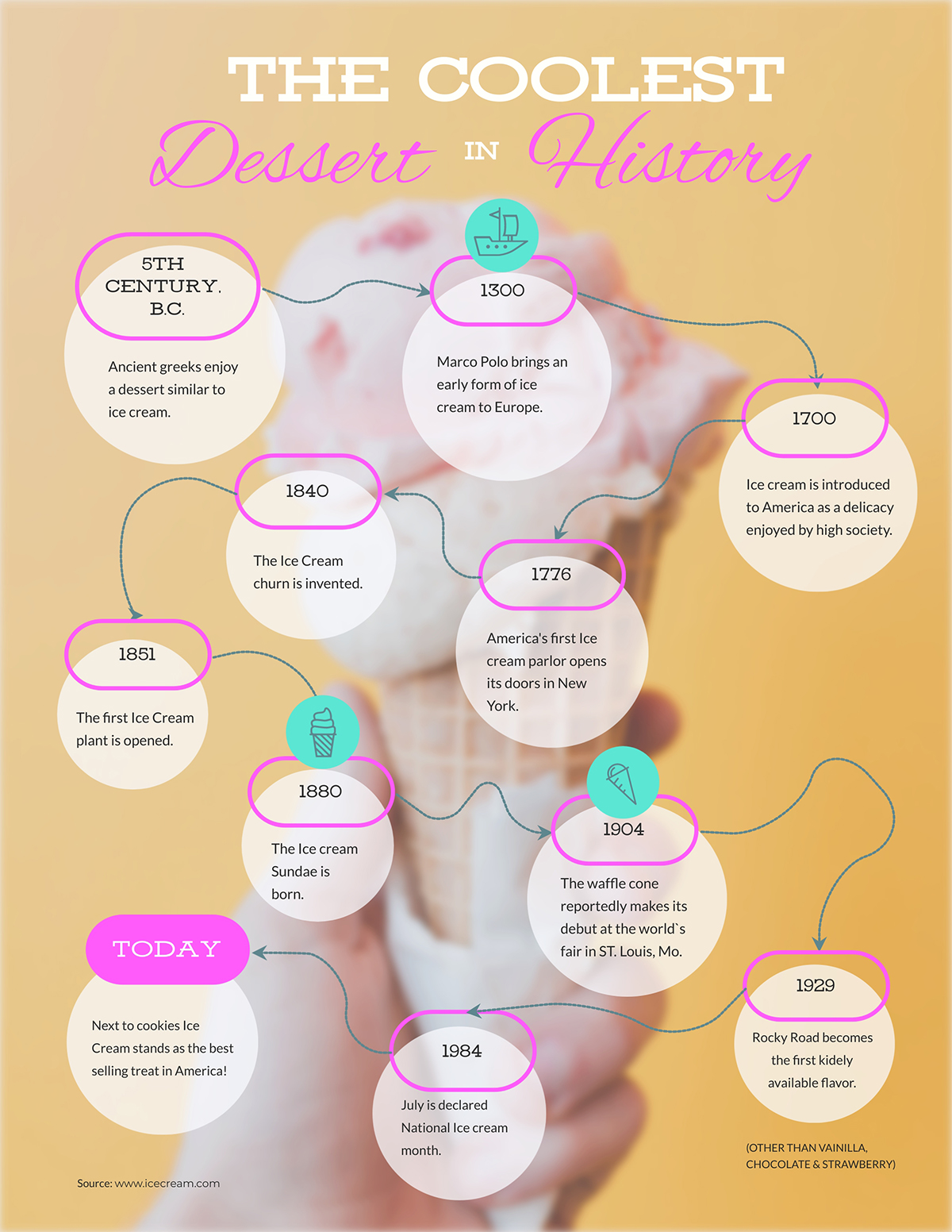 Timeline template showcasing the history of ice cream.