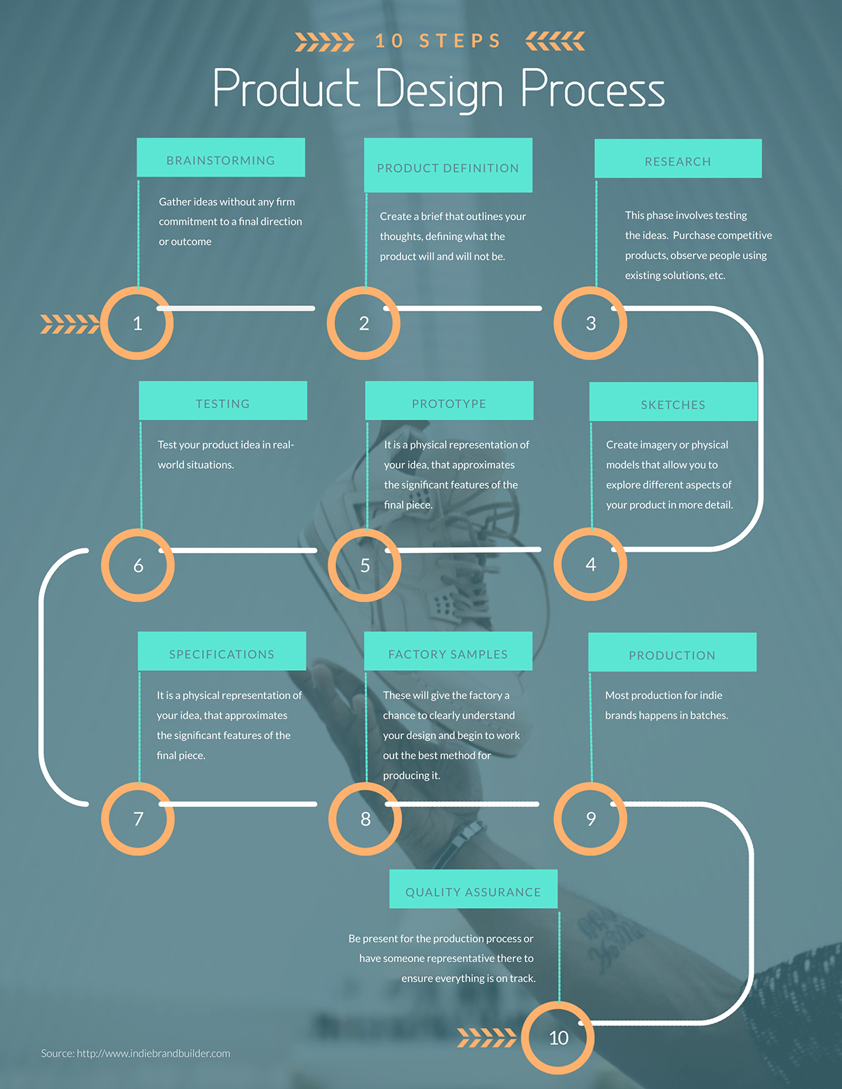 A product design process timeline template available in Visme.